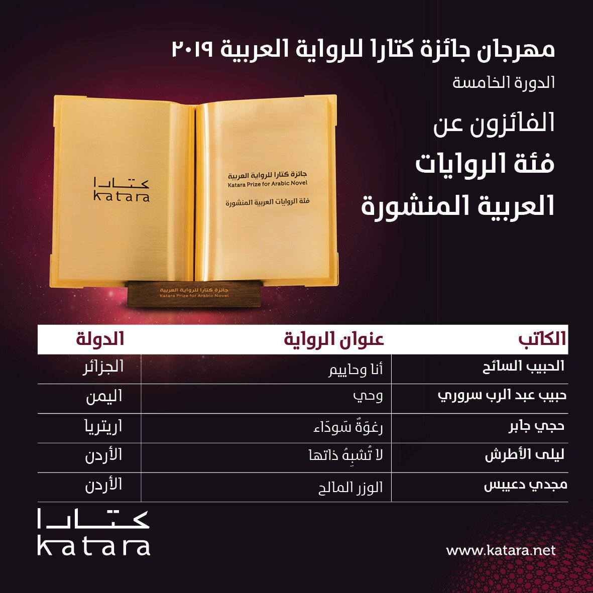 21 Winners: 2019 Katara Prize for the Arabic Novel
